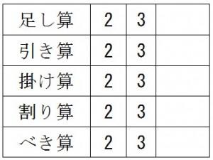 表で使えるワードの計算手法を知ろう
